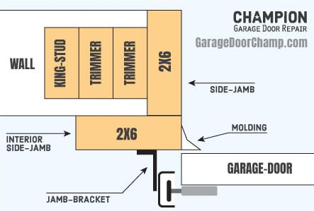 How to Frame a Garage Door Opening - Jambs