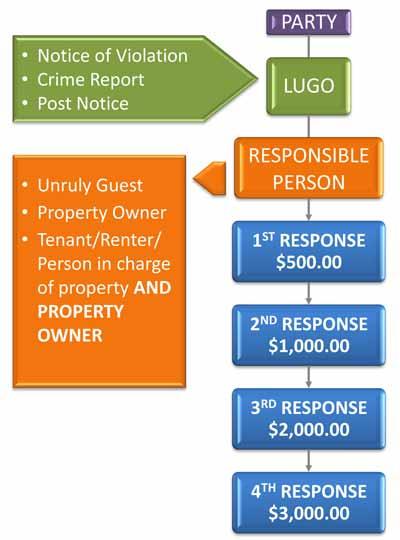 Fine Schedule for LUGO violations in Newport Beach